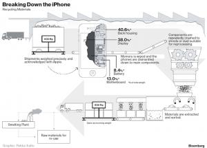 Apple-iPhone-reciclat-1